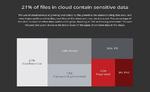 McAfee: Cloud-Daten weniger geschützt als vermutet