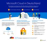 Microsoft: Cloud und das eigene RZ kombinieren