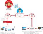 WatchGuard: Mobile-Schutz auch außerhalb des Firmennetzwerks