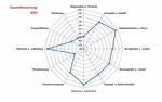 Risikofaktoren beim RZ-Umbau