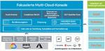 Palo Alto Networks: Weitere Funktionen für Prisma Cloud
