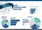 Reichelt-Umfrage: Online sein oder nicht sein