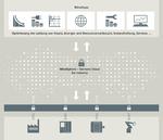 Siemens macht die offene Industrie-Cloud MindSphere verfügbar / Siemens launches MindSphere open industry cloud