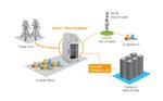 Vollständig integriertes System für Mikro-Rechenzentren