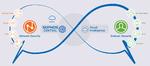 Management-Plattform Sophos Central in XG Firewall integriert