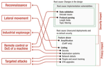 Trend-Micro-Forscher entdecken massive Schwachstellen in M2M-Protokollen