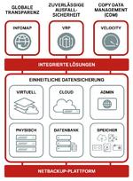 Veritas launcht Netbackup 8 mit integrierter Data-Management-Lösung