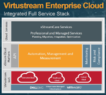 Virtustream Enterprise Cloud