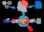 Watchguard: Mit KI gegen Zero-Day-Malware