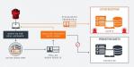 Attivo: Integration von Täuschungstechnik in CrowdStrikes Endpoint-Lösung