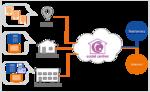Ecotel stellt seine erste virtuelle VoIP-TK-Anlage vor