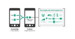 G+D bringt SIM-Funktion und Sicherheitstechnik auf einen Chip