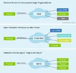estos_ways_of_federation_rgb_de