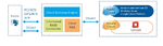 Unified-Storage-Systeme mit Cloud-Integration