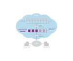 Genua sichert Schnittstelle zwischen Cloud und Internet