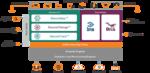 Tufin: Richtlinienbasierte Automatisierung für das Server-Klonen