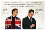 Studie: Deutsche legen Wert auf Handy-Privatsphäre