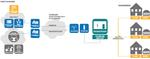 Welotec:  Sichere Datenkommunikation für das Smart Grid